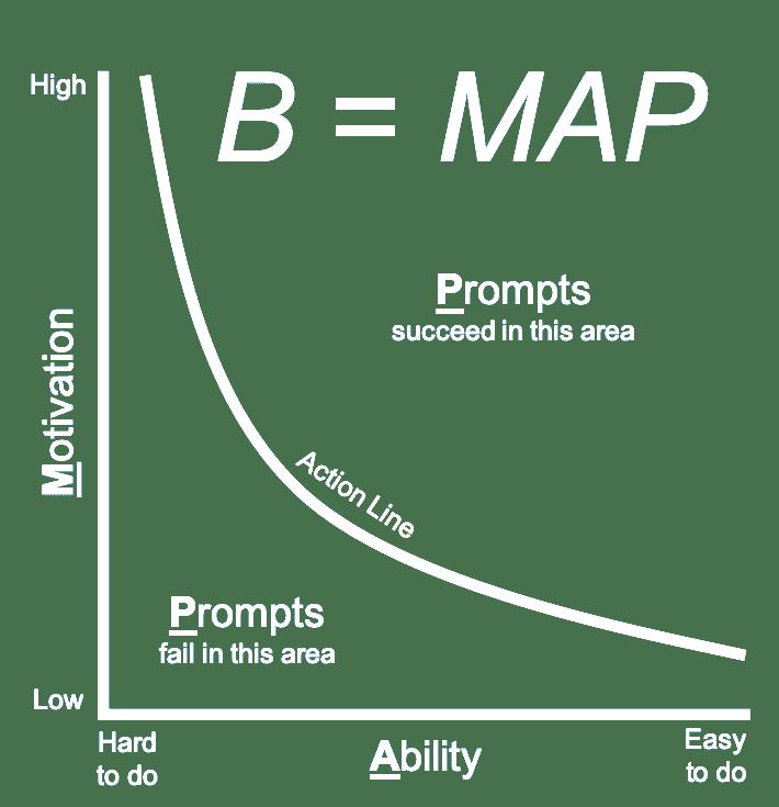 Fogg-graph
