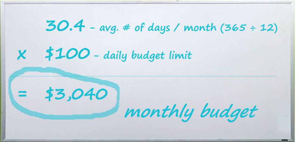 Ad Monthly Budget