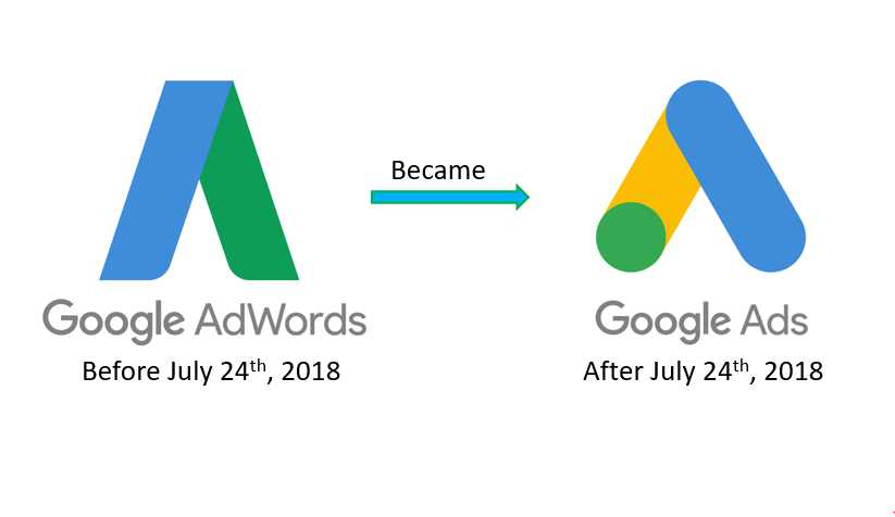 Adwords became Ads