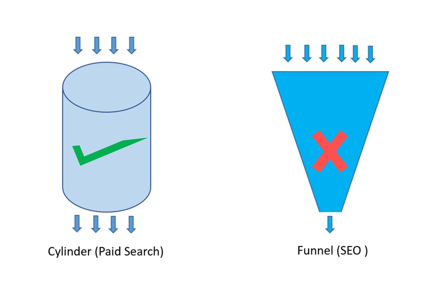 CylinderVs Funnel