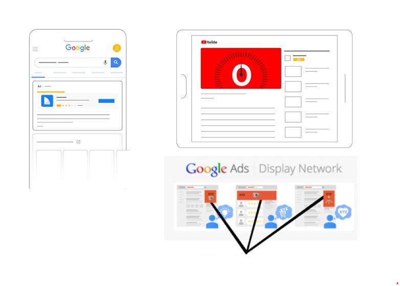 Google Ads Type