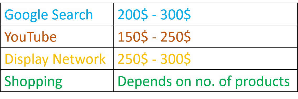Google Ads Setup Cost